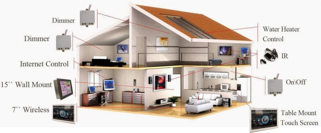 Control your Home