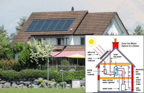 Solar Heating - Natural source of free energy.