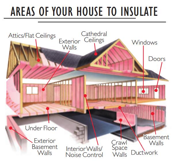 Where to Insulate